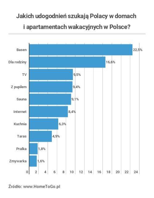 HomeToGo_wykres2